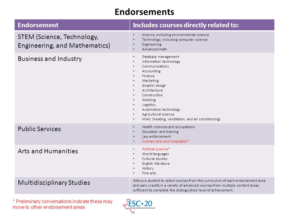 Endorsements Endorsement Includes courses directly related to: