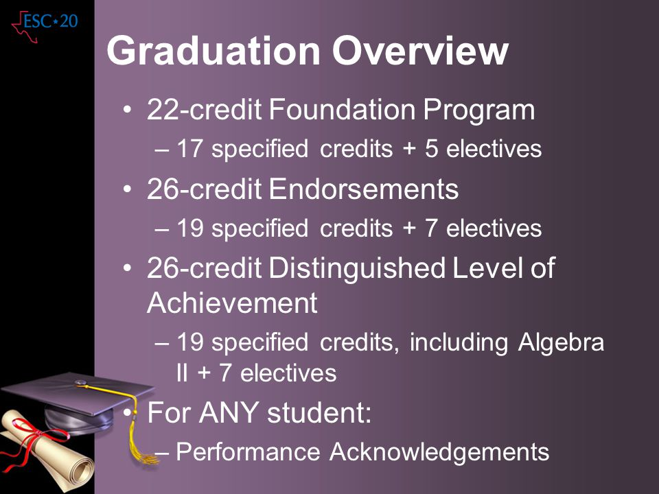 Graduation Overview 22-credit Foundation Program