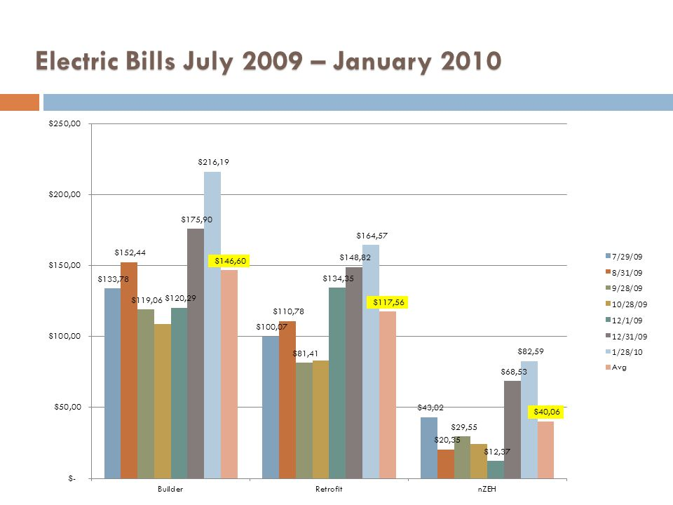 Electric Bills July 2009 – January 2010