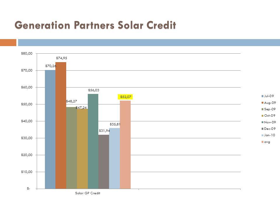 Generation Partners Solar Credit