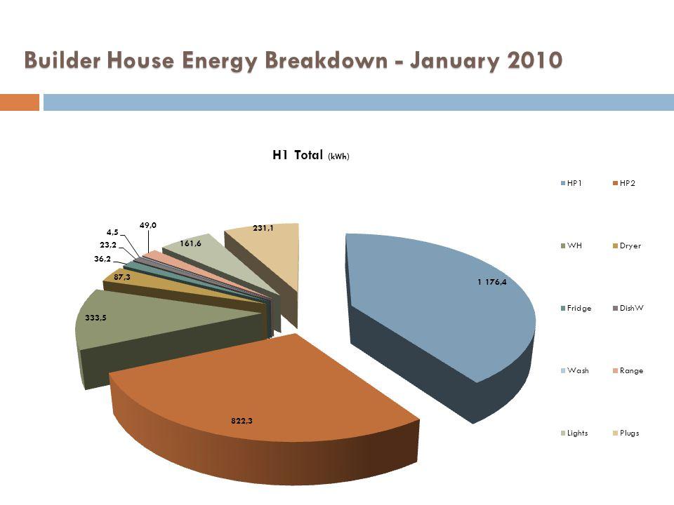 Builder House Energy Breakdown - January 2010