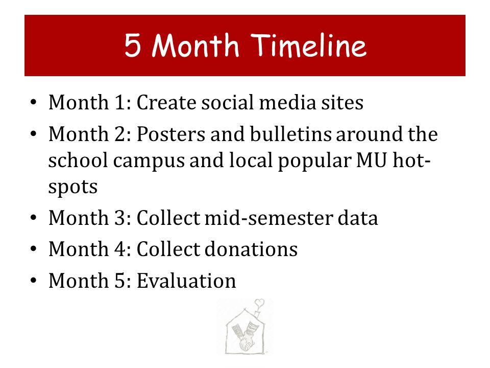 5 Month Timeline Month 1: Create social media sites