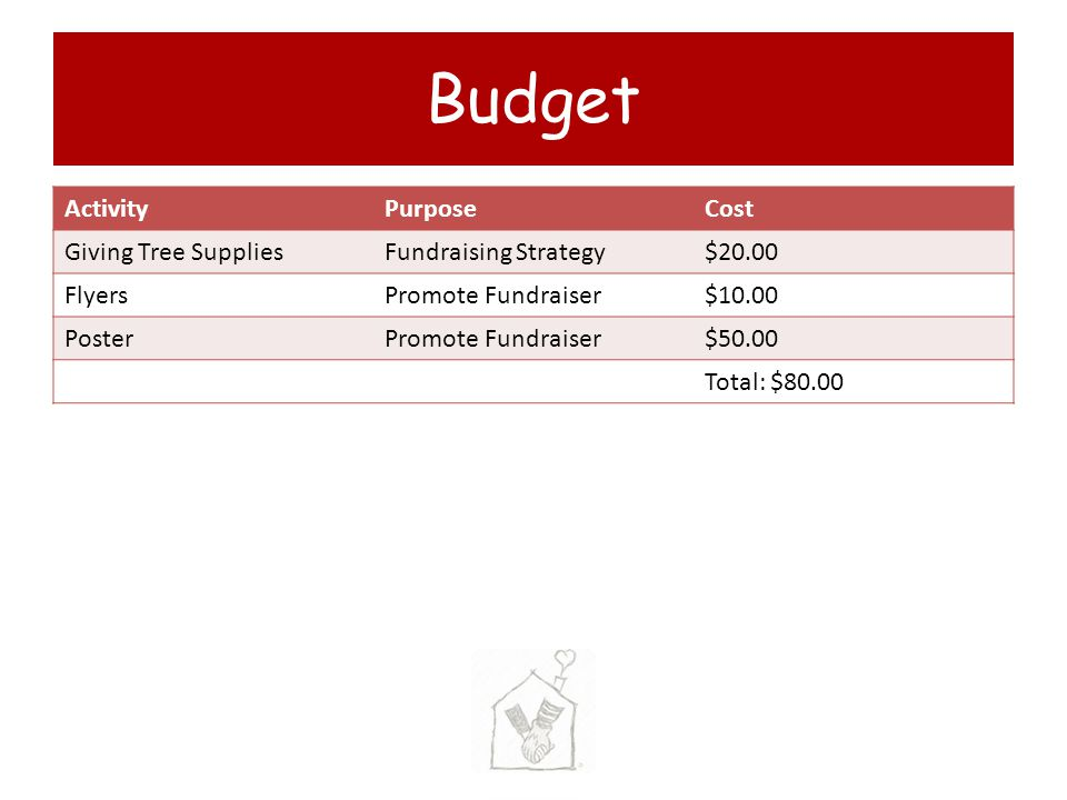 Budget Activity Purpose Cost Giving Tree Supplies Fundraising Strategy
