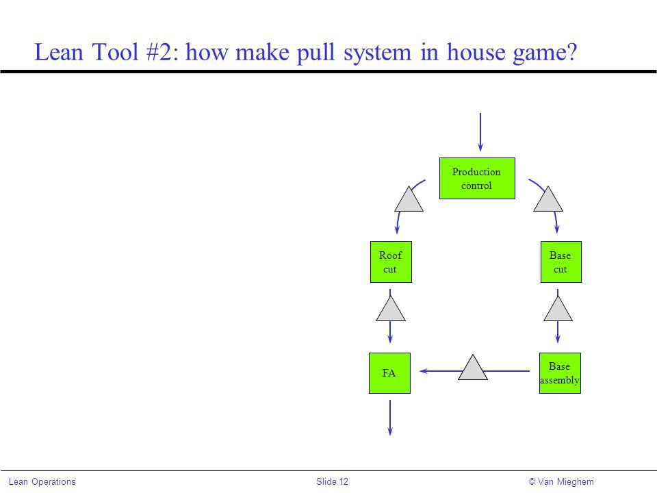 Lean Tool #2: how make pull system in house game