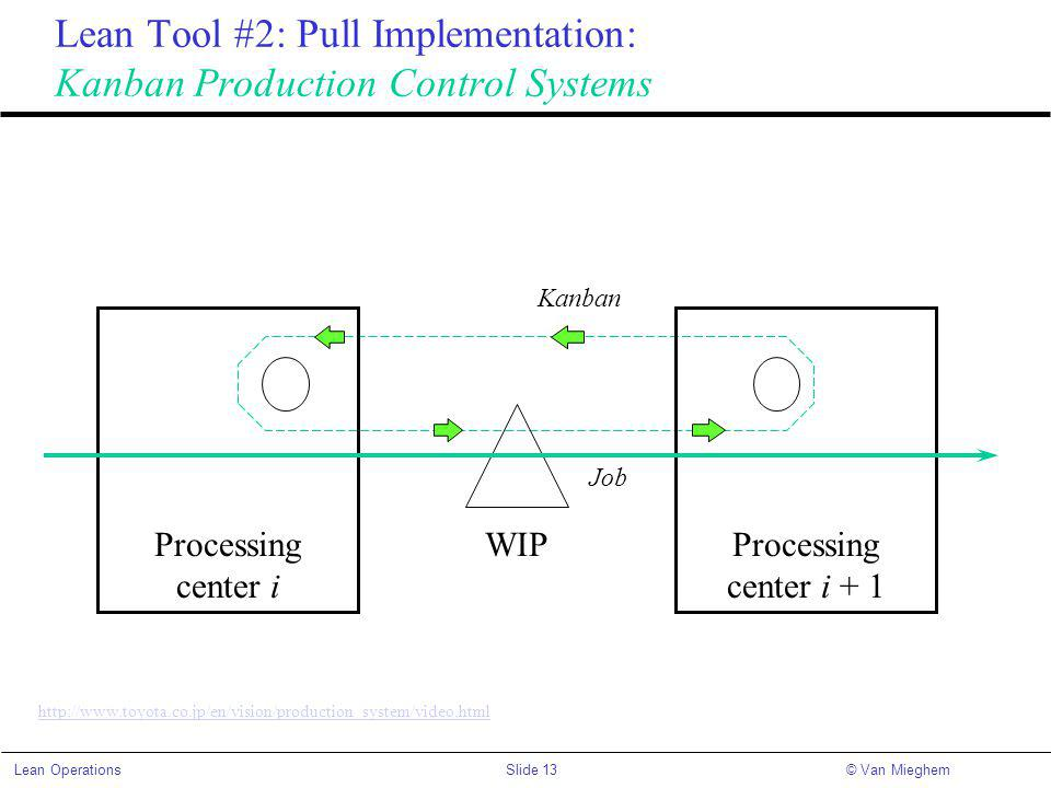 Lean Tool #2: Pull Implementation: Kanban Production Control Systems
