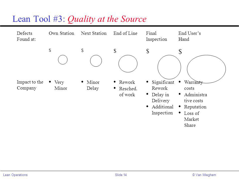 Lean Tool #3: Quality at the Source