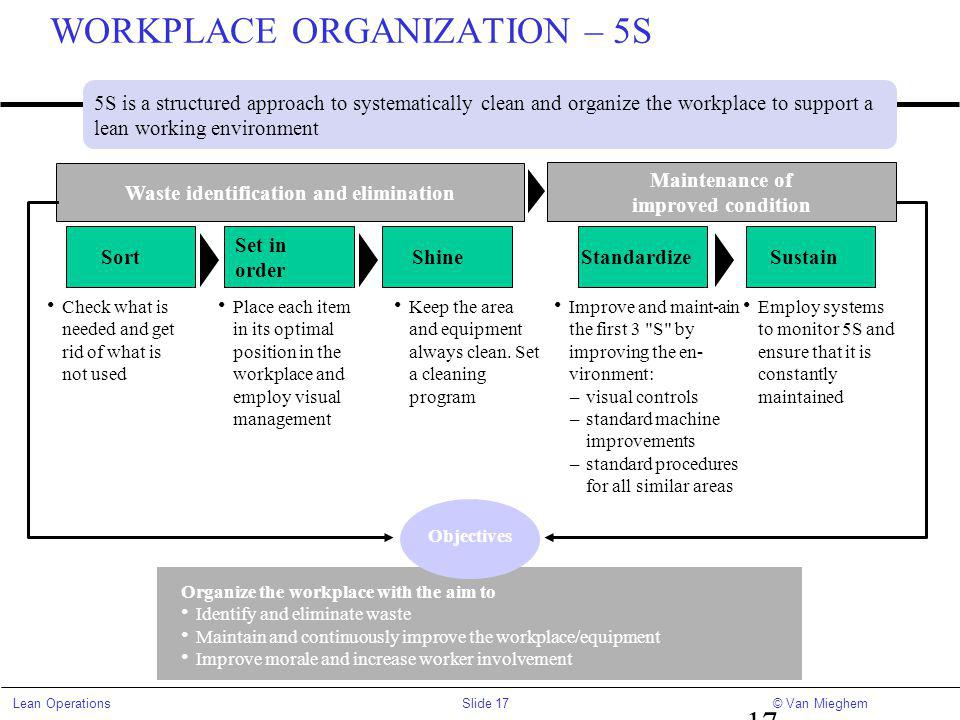 WORKPLACE ORGANIZATION – 5S