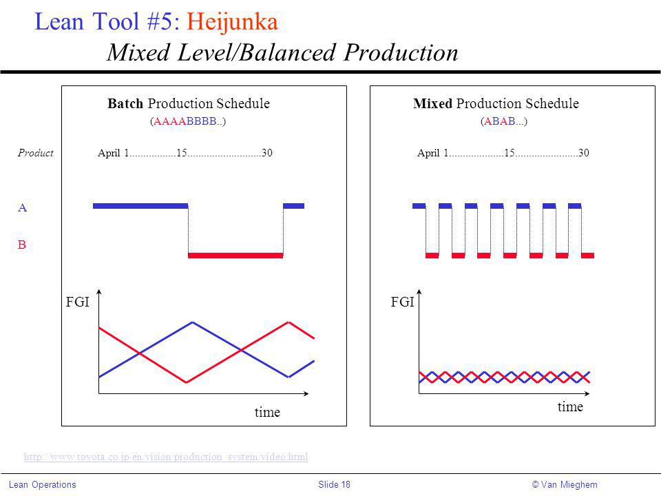 Lean Tool #5: Heijunka Mixed Level/Balanced Production