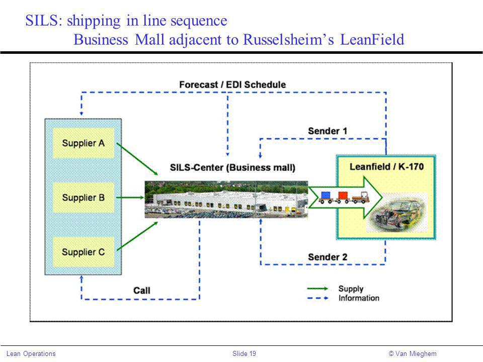 SILS: shipping in line sequence