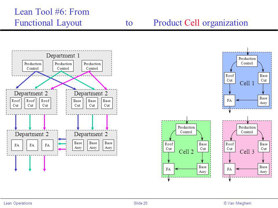 Lean Tool #6: From Functional Layout to Product Cell organization