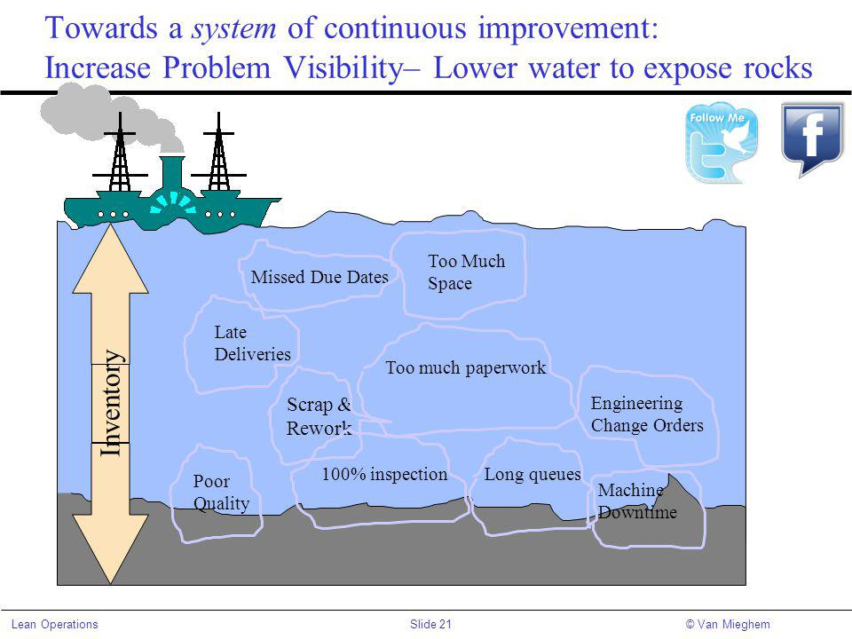 Towards a system of continuous improvement: Increase Problem Visibility– Lower water to expose rocks