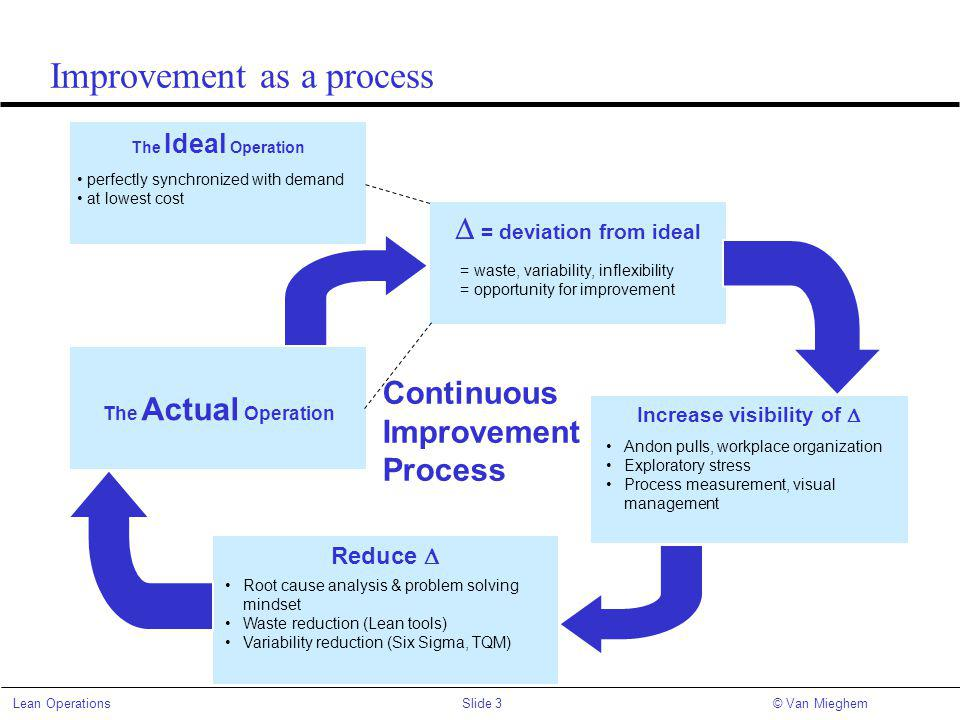 Improvement as a process