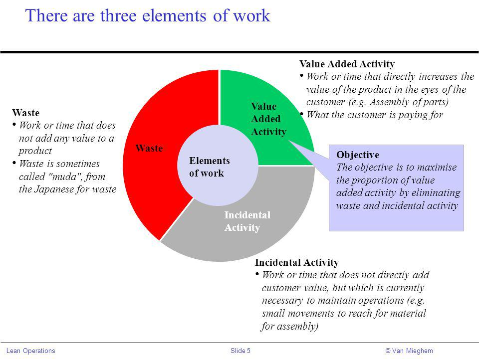 There are three elements of work