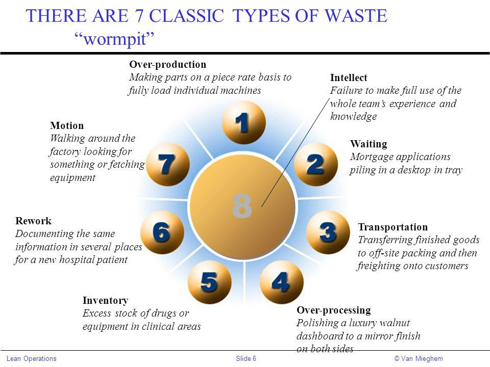 THERE ARE 7 CLASSIC TYPES OF WASTE wormpit