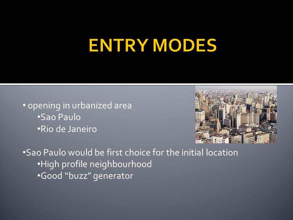 ENTRY MODES opening in urbanized area Sao Paulo Rio de Janeiro