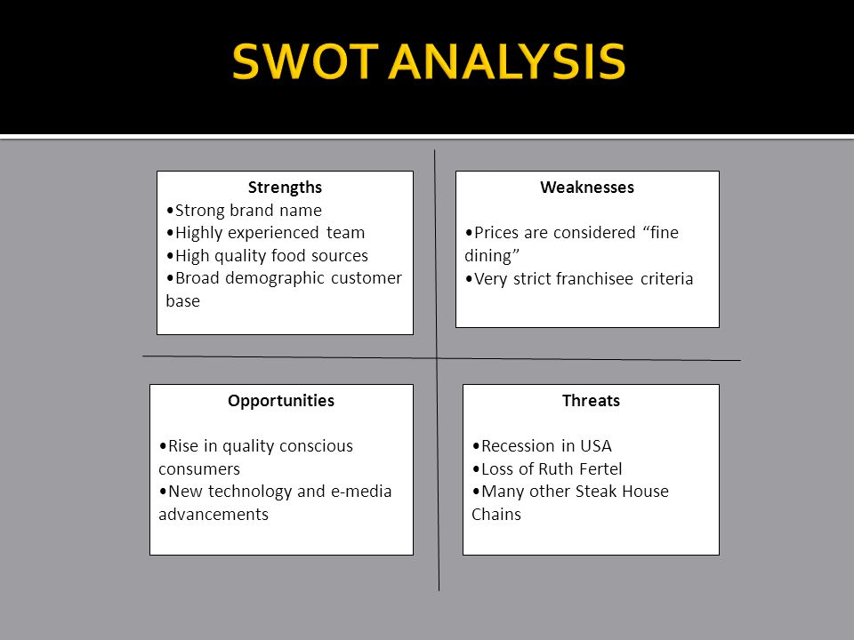SWOT ANALYSIS Strengths Strong brand name Highly experienced team