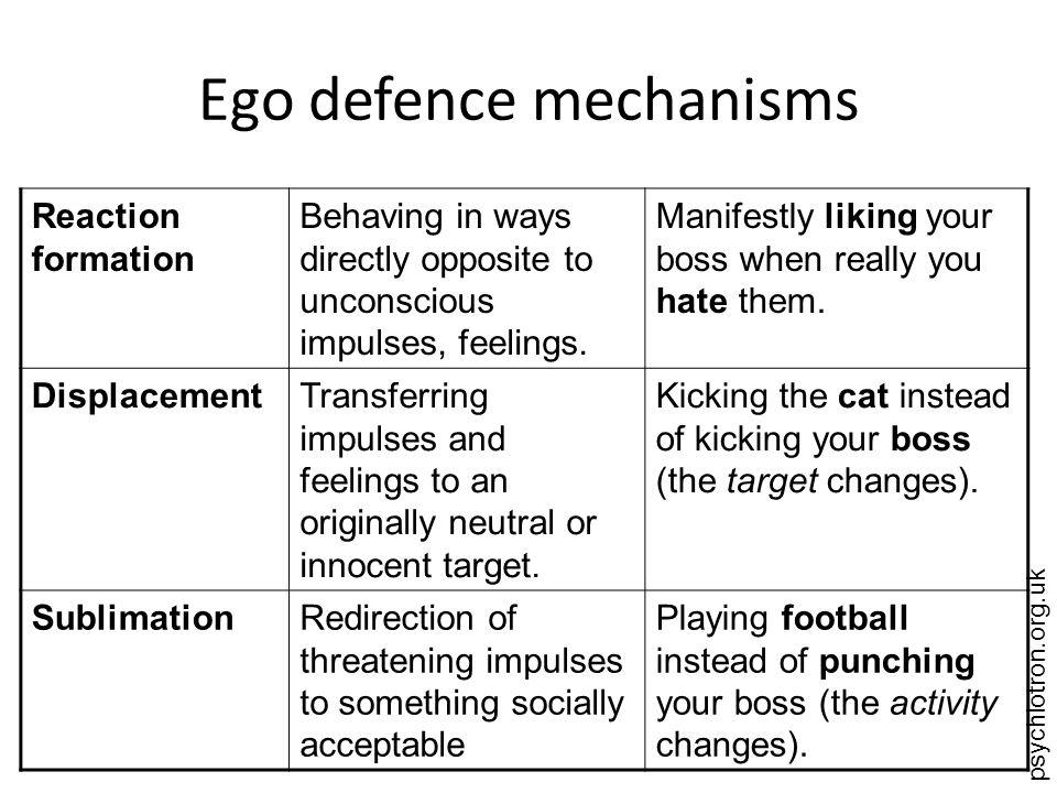 Ego defence mechanisms