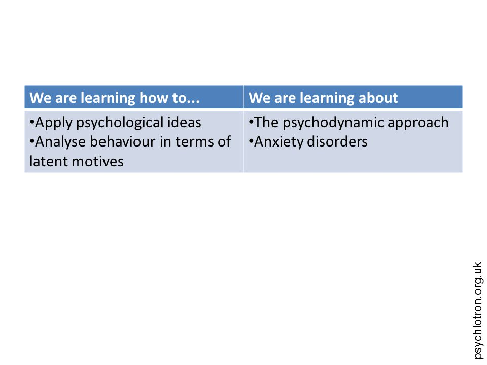We are learning how to... We are learning about. Apply psychological ideas. Analyse behaviour in terms of latent motives.