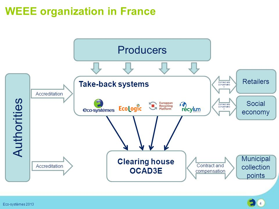 WEEE organization in France