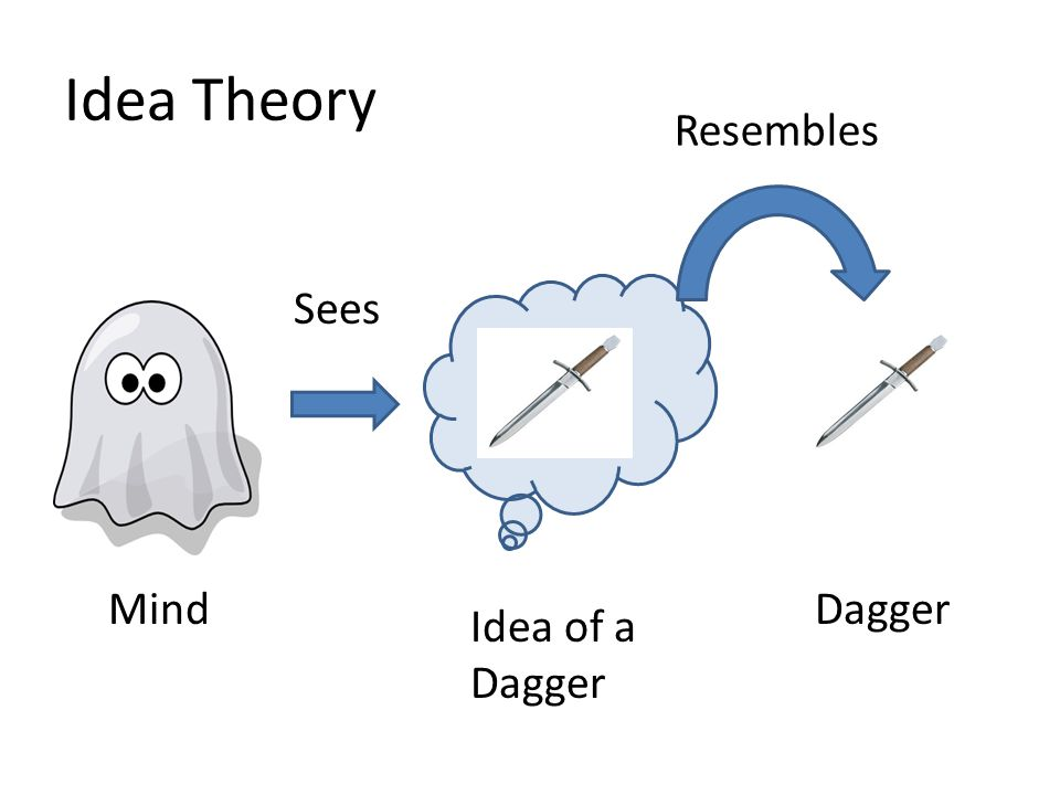 Idea Theory Resembles Sees Mind Dagger Idea of a Dagger
