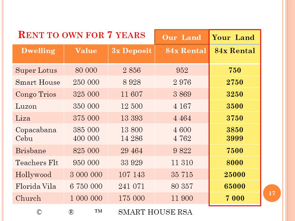 Rent to own for 7 years Our Land Your Land Dwelling Value 3x Deposit
