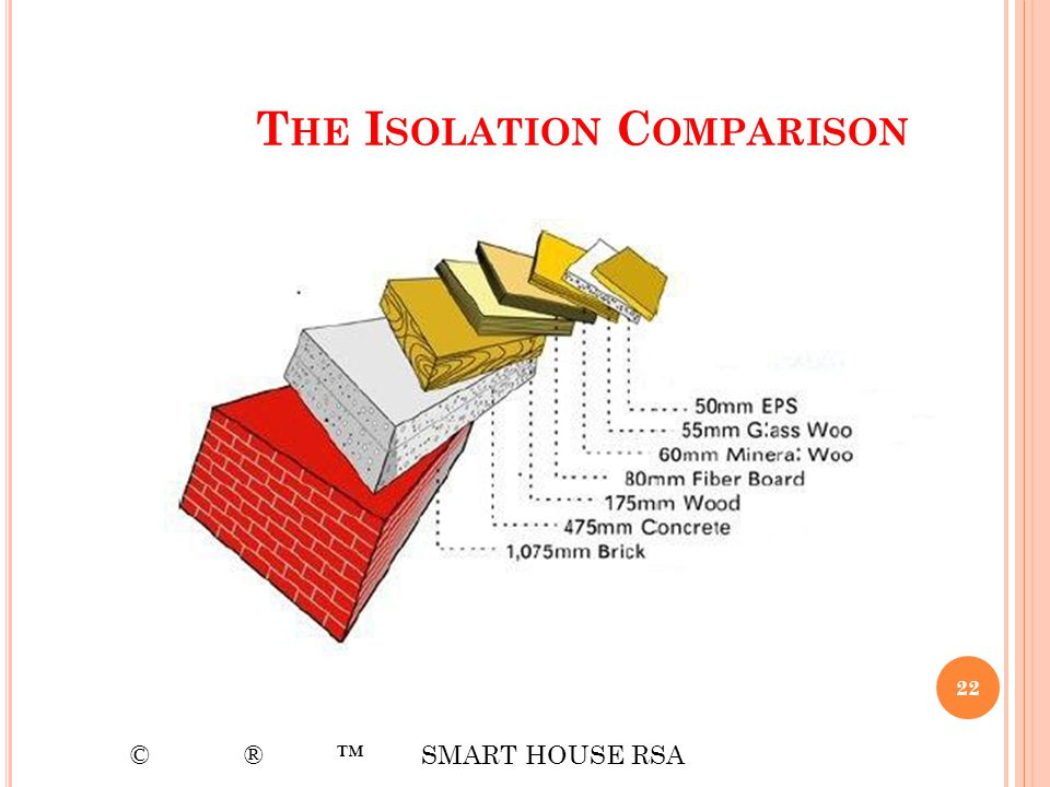 The Isolation Comparison