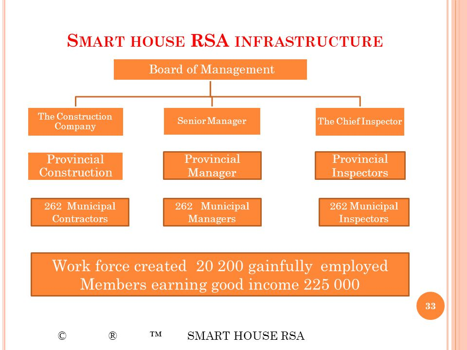 Smart house RSA infrastructure
