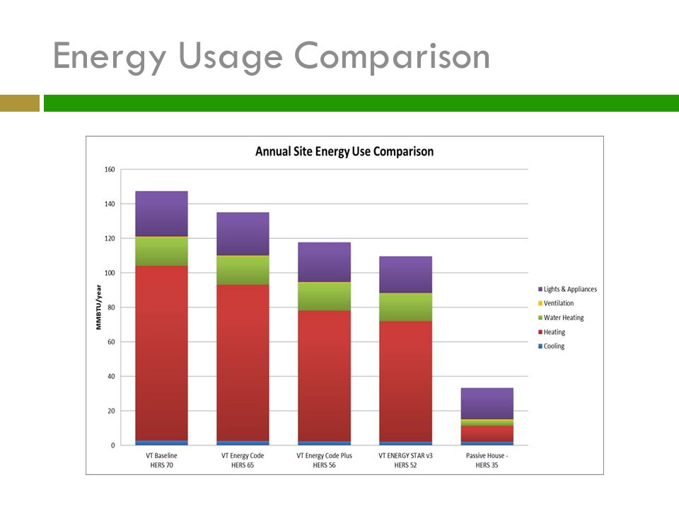 Energy Usage Comparison