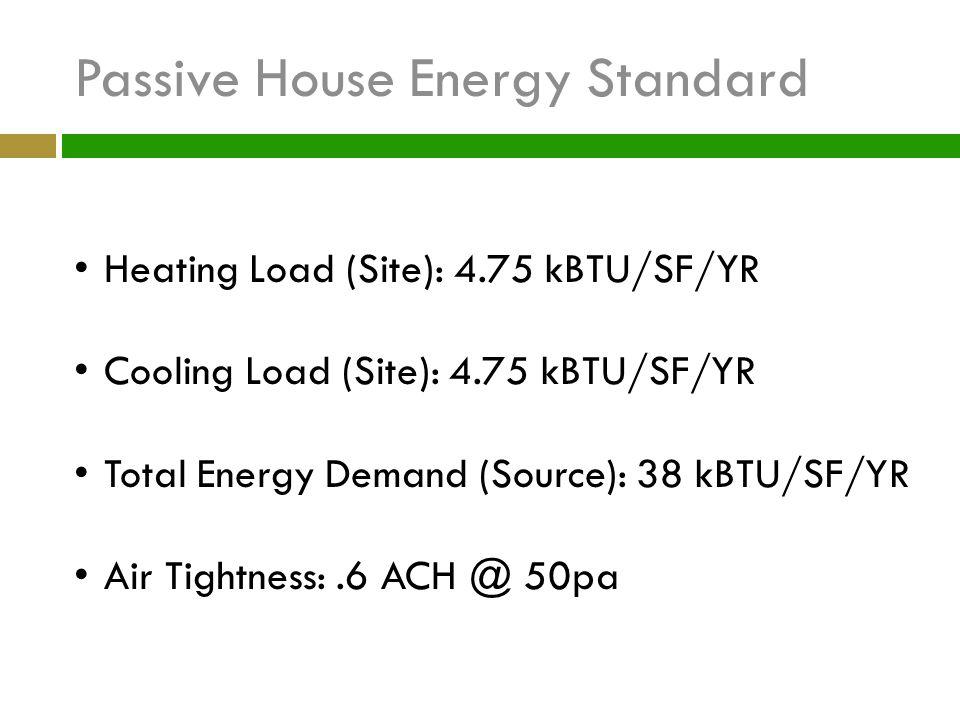 Passive House Energy Standard