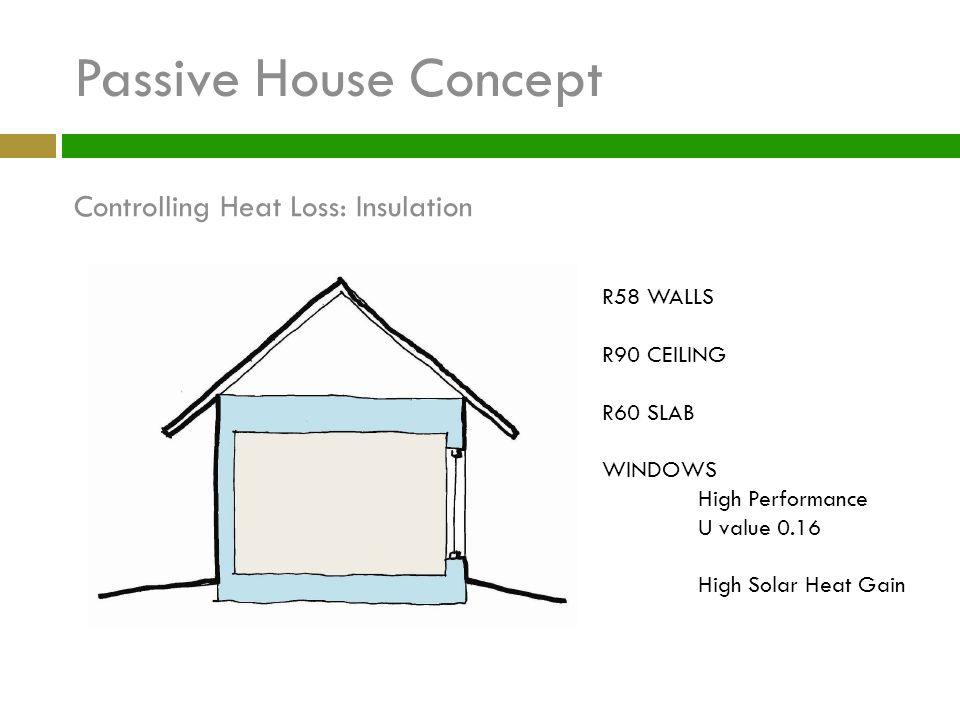 Passive House Concept Controlling Heat Loss: Insulation R58 WALLS