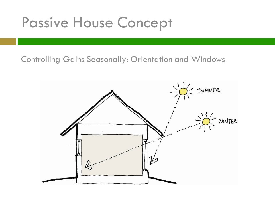 Passive House Concept Controlling Gains Seasonally: Orientation and Windows