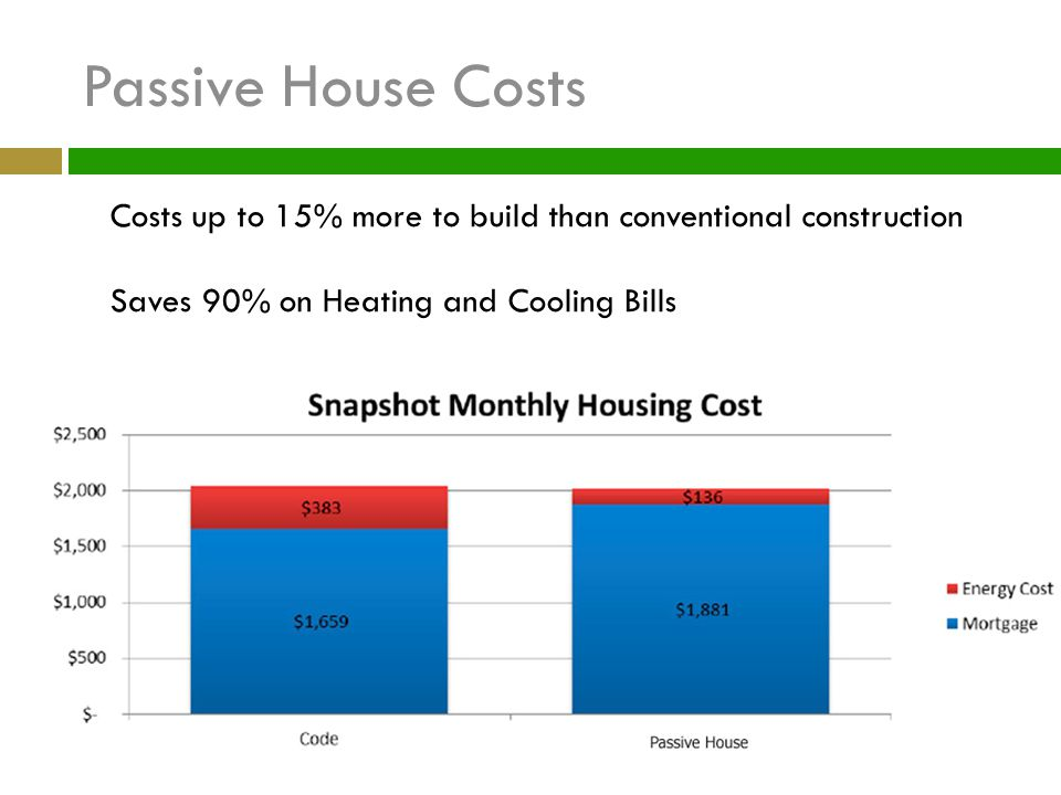 Passive House Costs Costs up to 15% more to build than conventional construction.