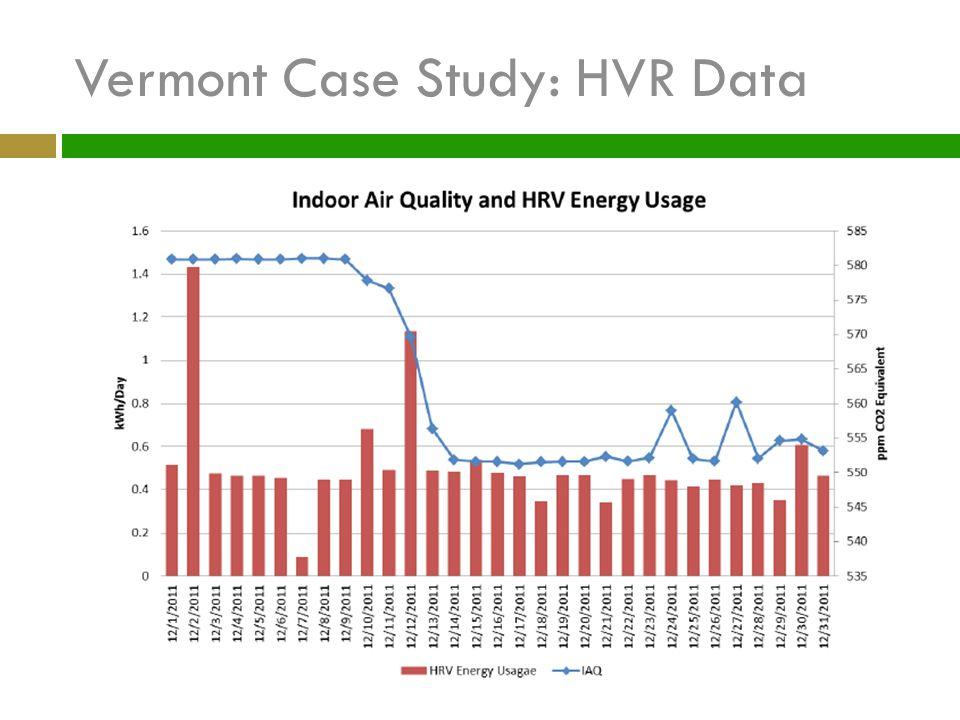 Vermont Case Study: HVR Data