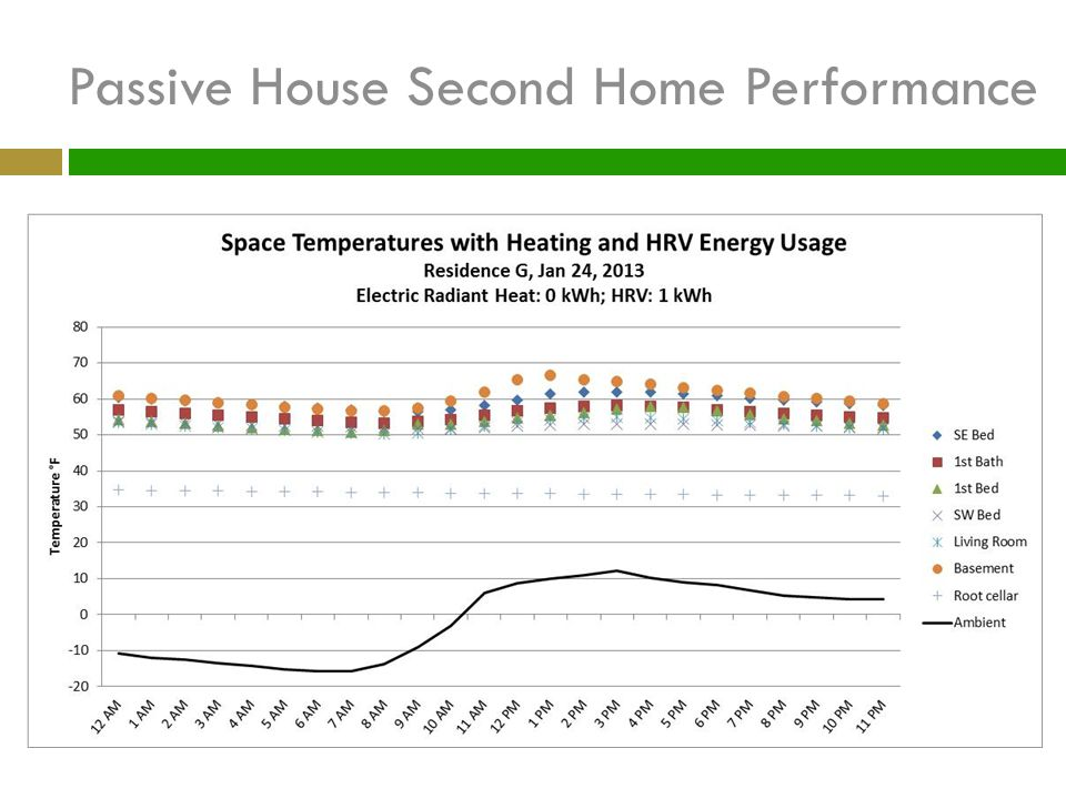 Passive House Second Home Performance