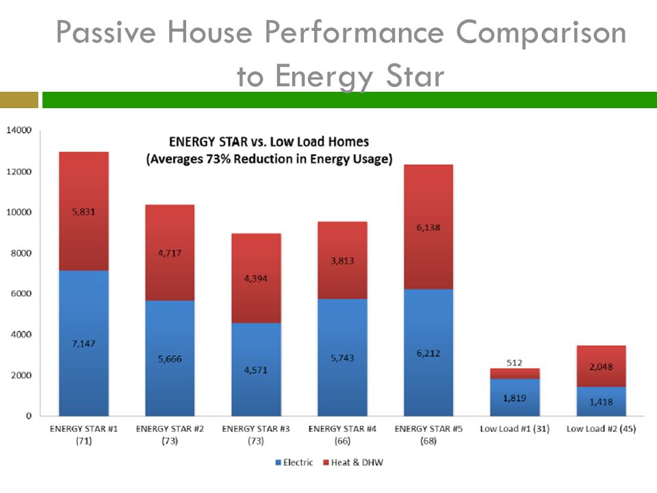 Passive House Performance Comparison to Energy Star