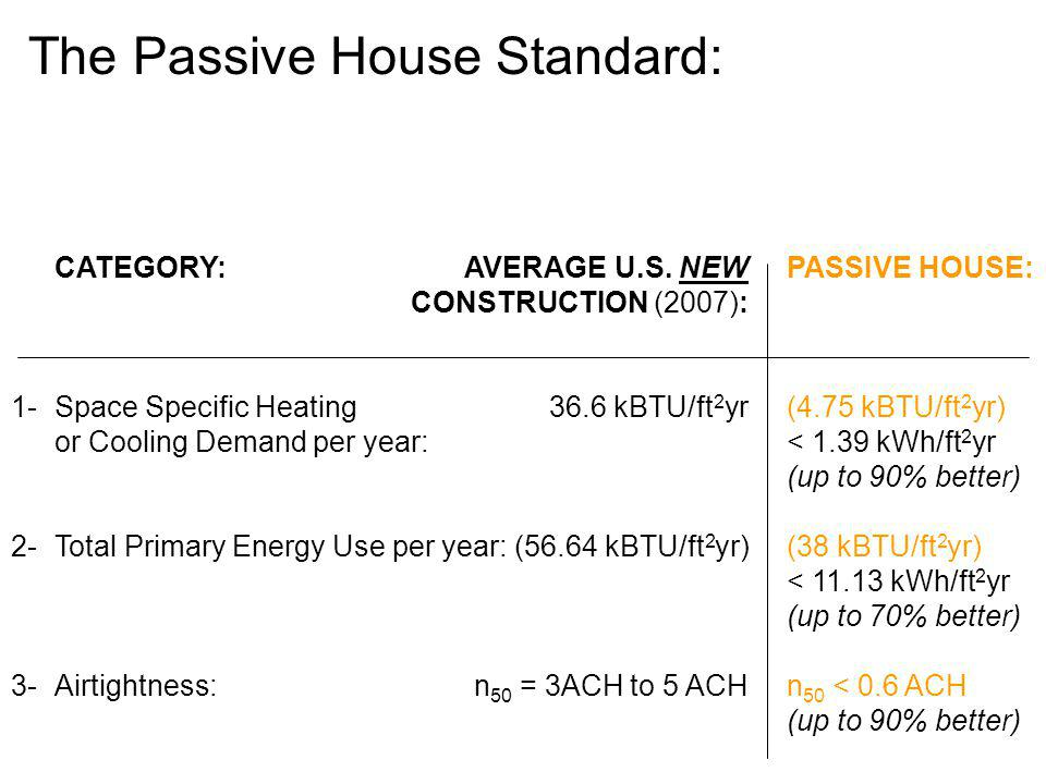 The Passive House Standard: