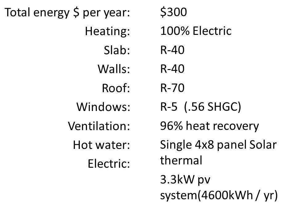 Total energy $ per year: