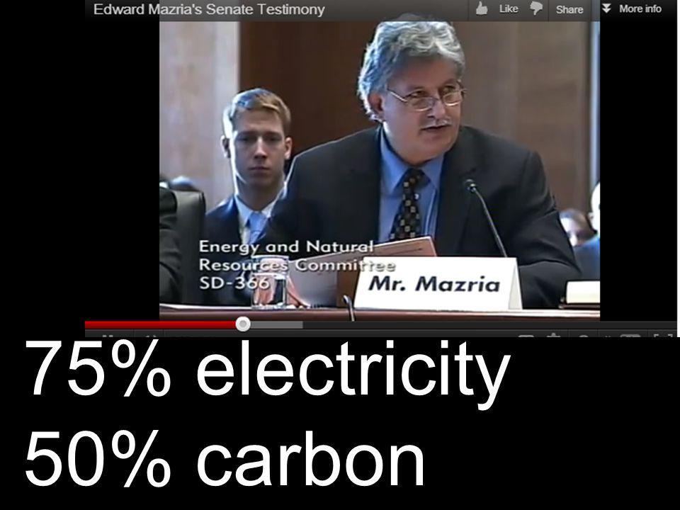 75% electricity 50% carbon