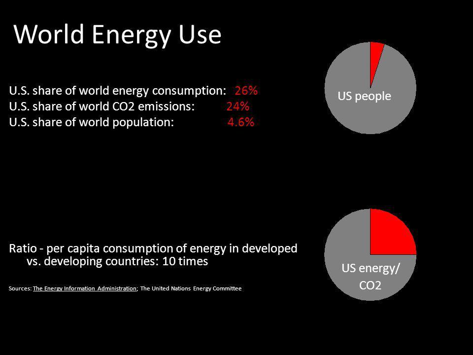 World Energy Use U.S. share of world energy consumption: 26% US people