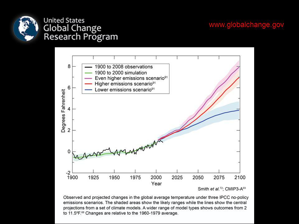 www.globalchange.gov