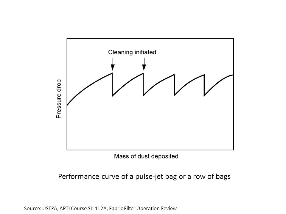 Performance curve of a pulse-jet bag or a row of bags