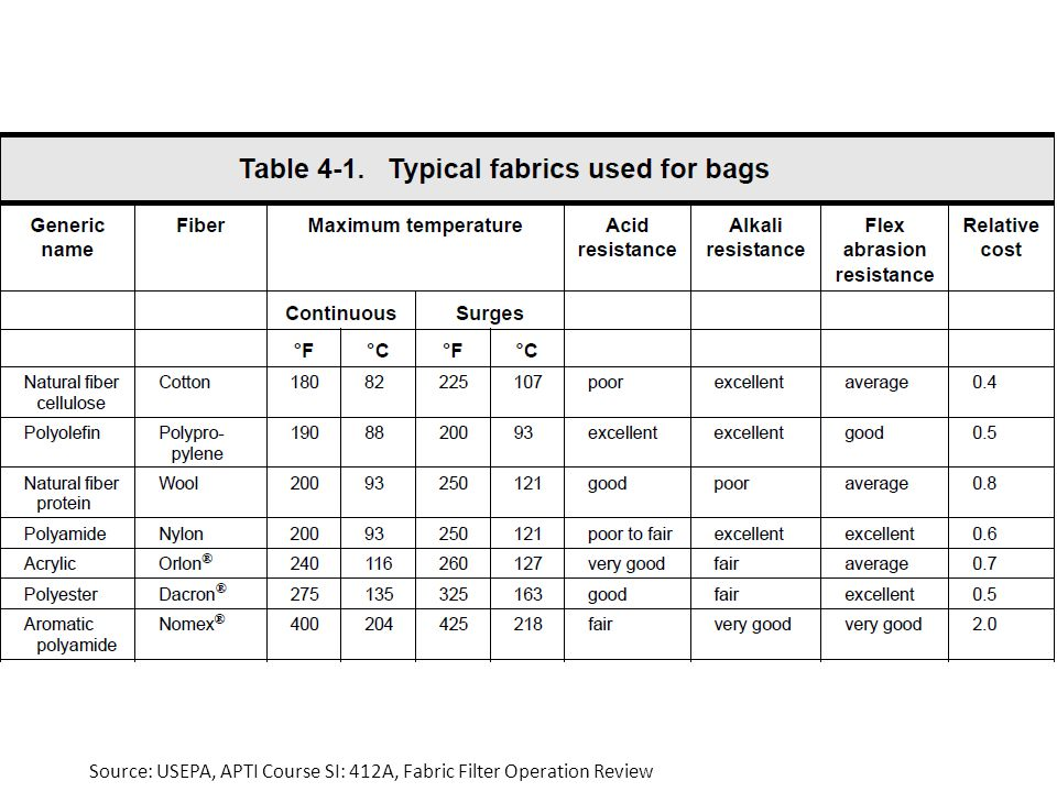 Source: USEPA, APTI Course SI: 412A, Fabric Filter Operation Review