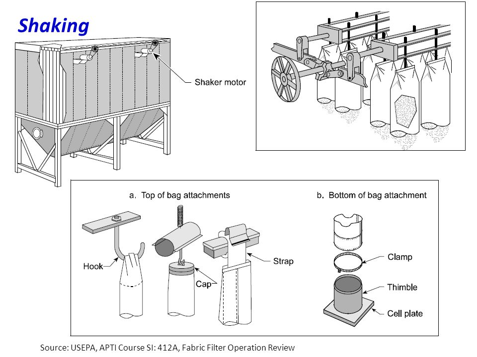 Shaking Source: USEPA, APTI Course SI: 412A, Fabric Filter Operation Review