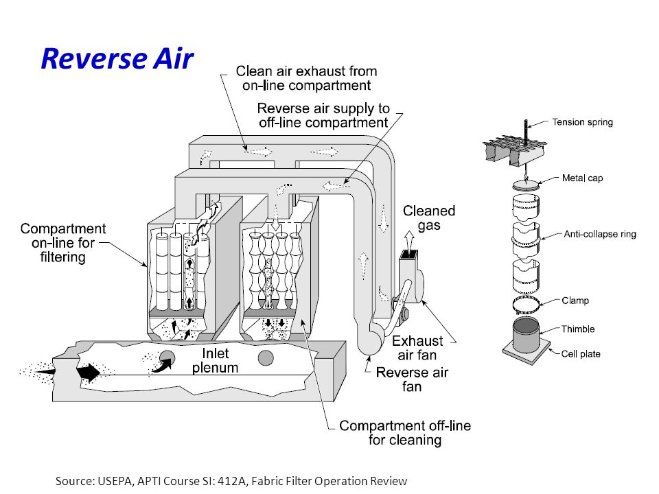 Reverse Air Source: USEPA, APTI Course SI: 412A, Fabric Filter Operation Review