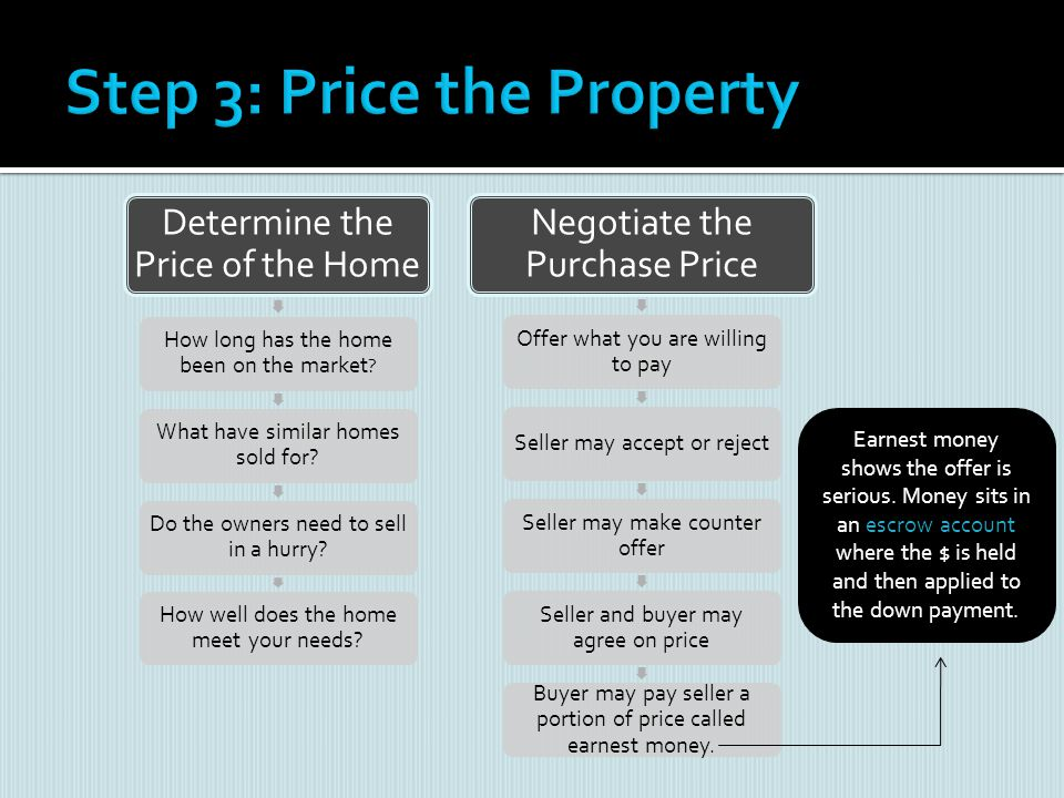 Step 3: Price the Property