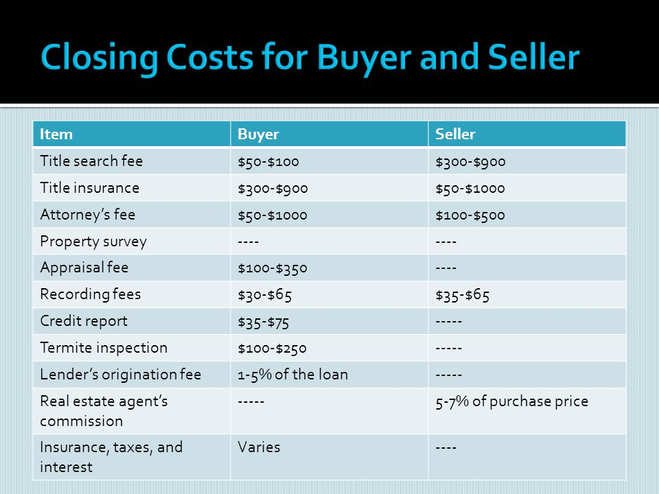 Closing Costs for Buyer and Seller
