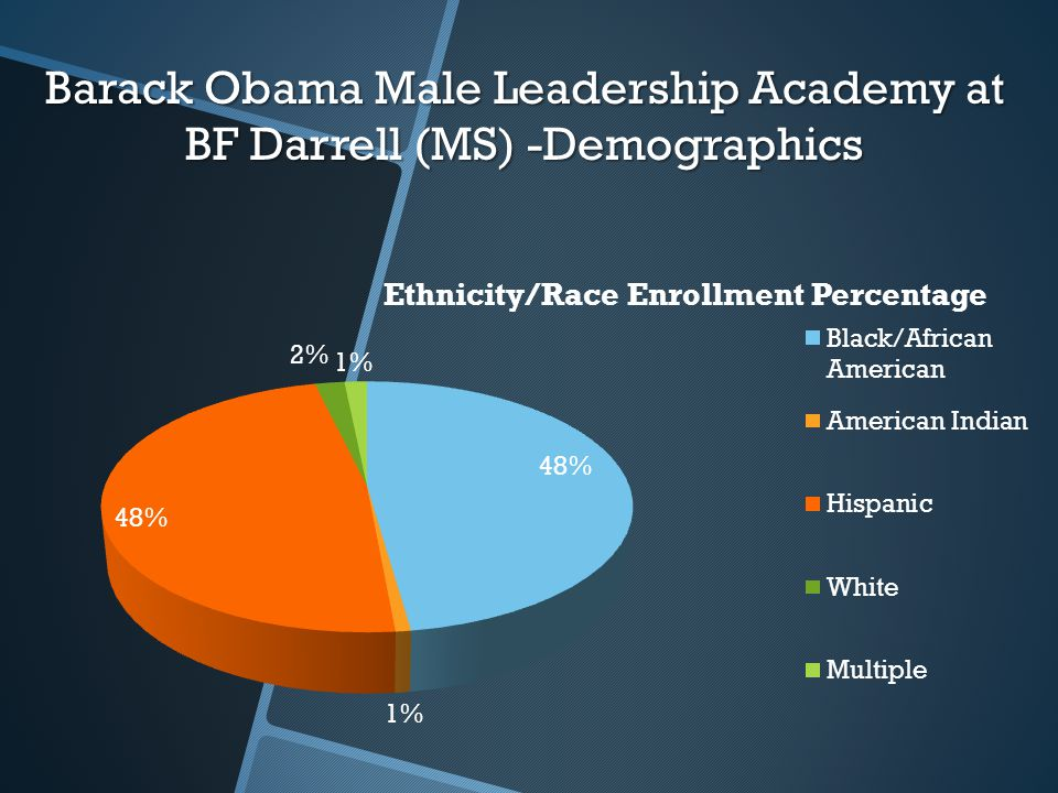 Barack Obama Male Leadership Academy at BF Darrell (MS) -Demographics