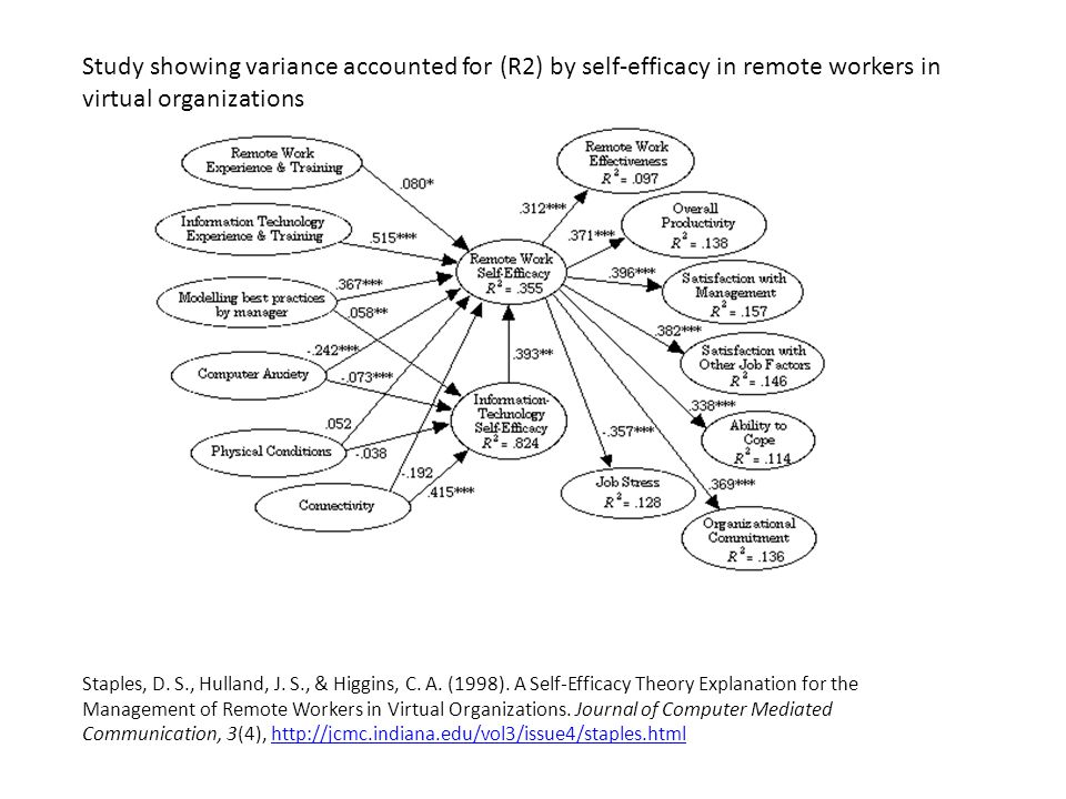 Study showing variance accounted for (R2) by self-efficacy in remote workers in virtual organizations