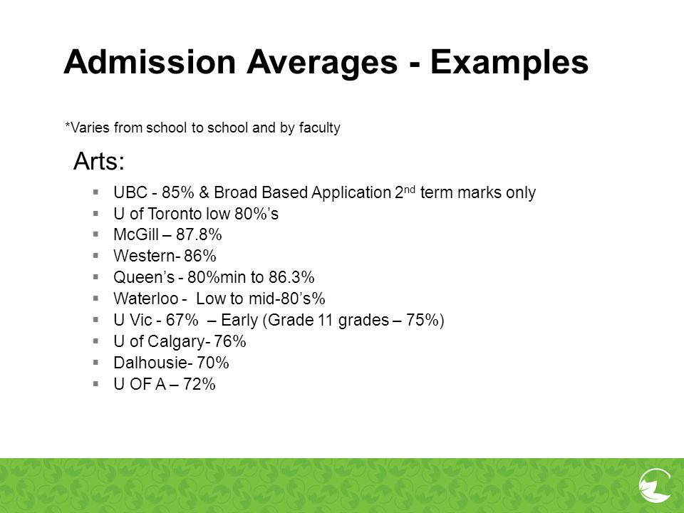 Admission Averages - Examples