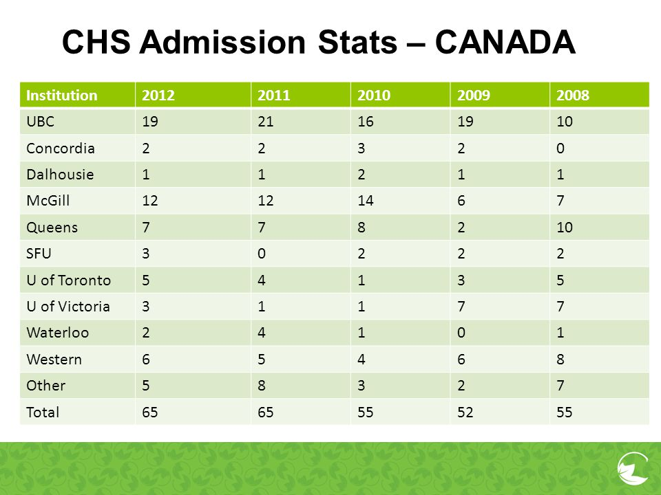 CHS Admission Stats – CANADA